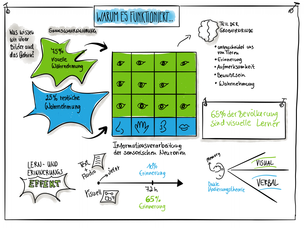 Picture Superiority Effect Sketchnote