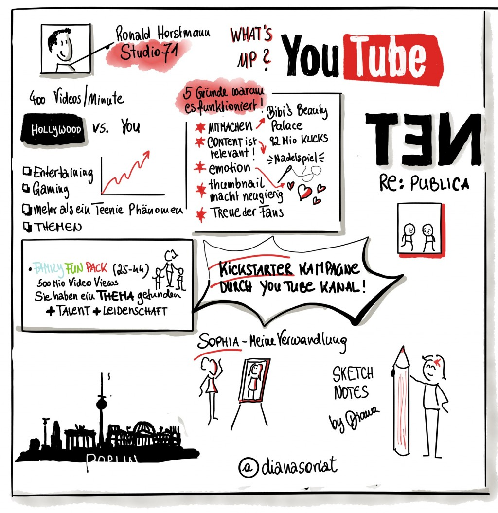 What's up Youtube - Sketchnote
