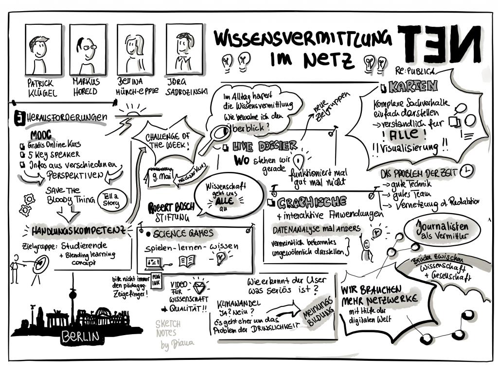 Wissensvermittlung im Netz Sketchnote